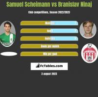 Samuel Scheimann vs Branislav Ninaj h2h player stats