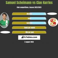 Samuel Scheimann vs Cian Harries h2h player stats