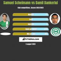 Samuel Scheimann vs Damil Dankerlui h2h player stats