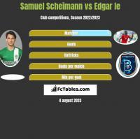 Samuel Scheimann vs Edgar Ie h2h player stats