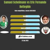 Samuel Scheimann vs Eric Fernando Botteghin h2h player stats
