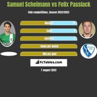 Samuel Scheimann vs Felix Passlack h2h player stats