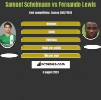 Samuel Scheimann vs Fernando Lewis h2h player stats