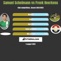 Samuel Scheimann vs Freek Heerkens h2h player stats