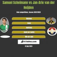 Samuel Scheimann vs Jan-Arie van der Heijden h2h player stats