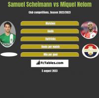 Samuel Scheimann vs Miquel Nelom h2h player stats