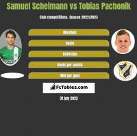 Samuel Scheimann vs Tobias Pachonik h2h player stats