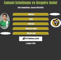 Samuel Scheimann vs Gregoire Amiot h2h player stats