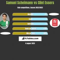 Samuel Scheimann vs Clint Essers h2h player stats