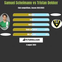 Samuel Scheimann vs Tristan Dekker h2h player stats