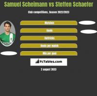 Samuel Scheimann vs Steffen Schaefer h2h player stats