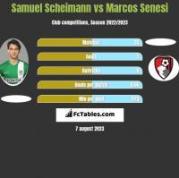 Samuel Scheimann vs Marcos Senesi h2h player stats