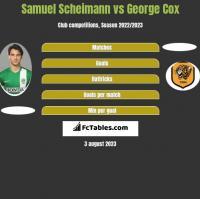 Samuel Scheimann vs George Cox h2h player stats