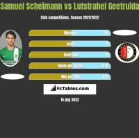 Samuel Scheimann vs Lutstrahel Geetruida h2h player stats