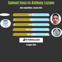Samuel Sosa vs Anthony Lozano h2h player stats