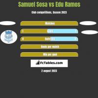 Samuel Sosa vs Edu Ramos h2h player stats