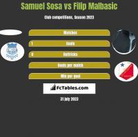 Samuel Sosa vs Filip Malbasić h2h player stats