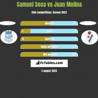 Samuel Sosa vs Juan Molina h2h player stats