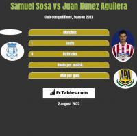 Samuel Sosa vs Juan Nunez Aguilera h2h player stats