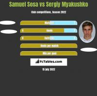 Samuel Sosa vs Siergiej Mjakuszko h2h player stats