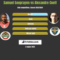 Samuel Souprayen vs Alexandre Coeff h2h player stats