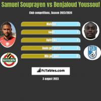 Samuel Souprayen vs Benjaloud Youssouf h2h player stats