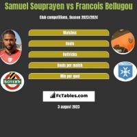Samuel Souprayen vs Francois Bellugou h2h player stats
