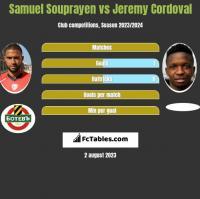 Samuel Souprayen vs Jeremy Cordoval h2h player stats