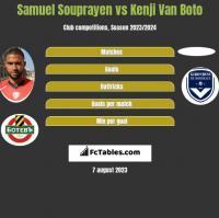 Samuel Souprayen vs Kenji Van Boto h2h player stats