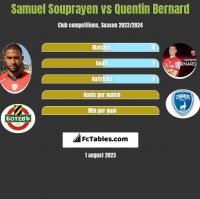 Samuel Souprayen vs Quentin Bernard h2h player stats