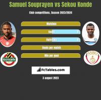 Samuel Souprayen vs Sekou Konde h2h player stats