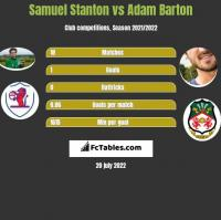 Samuel Stanton vs Adam Barton h2h player stats