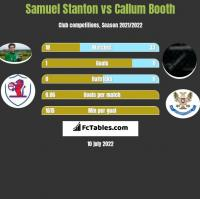 Samuel Stanton vs Callum Booth h2h player stats
