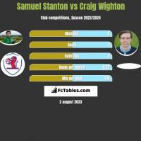 Samuel Stanton vs Craig Wighton h2h player stats