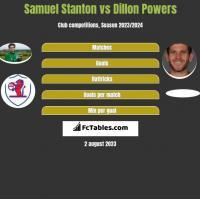 Samuel Stanton vs Dillon Powers h2h player stats