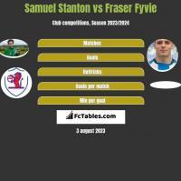 Samuel Stanton vs Fraser Fyvie h2h player stats