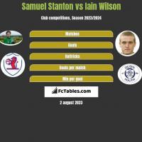 Samuel Stanton vs Iain Wilson h2h player stats