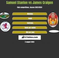 Samuel Stanton vs James Craigen h2h player stats