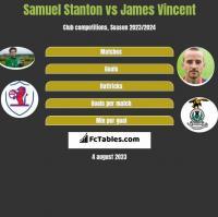 Samuel Stanton vs James Vincent h2h player stats