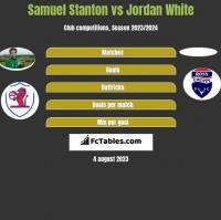 Samuel Stanton vs Jordan White h2h player stats