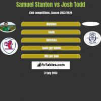 Samuel Stanton vs Josh Todd h2h player stats