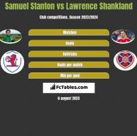 Samuel Stanton vs Lawrence Shankland h2h player stats