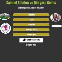 Samuel Stanton vs Morgaro Gomis h2h player stats