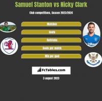 Samuel Stanton vs Nicky Clark h2h player stats