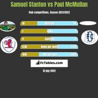 Samuel Stanton vs Paul McMullan h2h player stats
