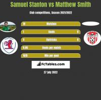 Samuel Stanton vs Matthew Smith h2h player stats
