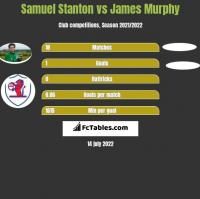Samuel Stanton vs James Murphy h2h player stats
