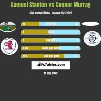 Samuel Stanton vs Connor Murray h2h player stats