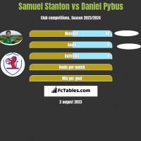 Samuel Stanton vs Daniel Pybus h2h player stats