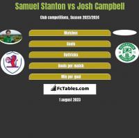 Samuel Stanton vs Josh Campbell h2h player stats